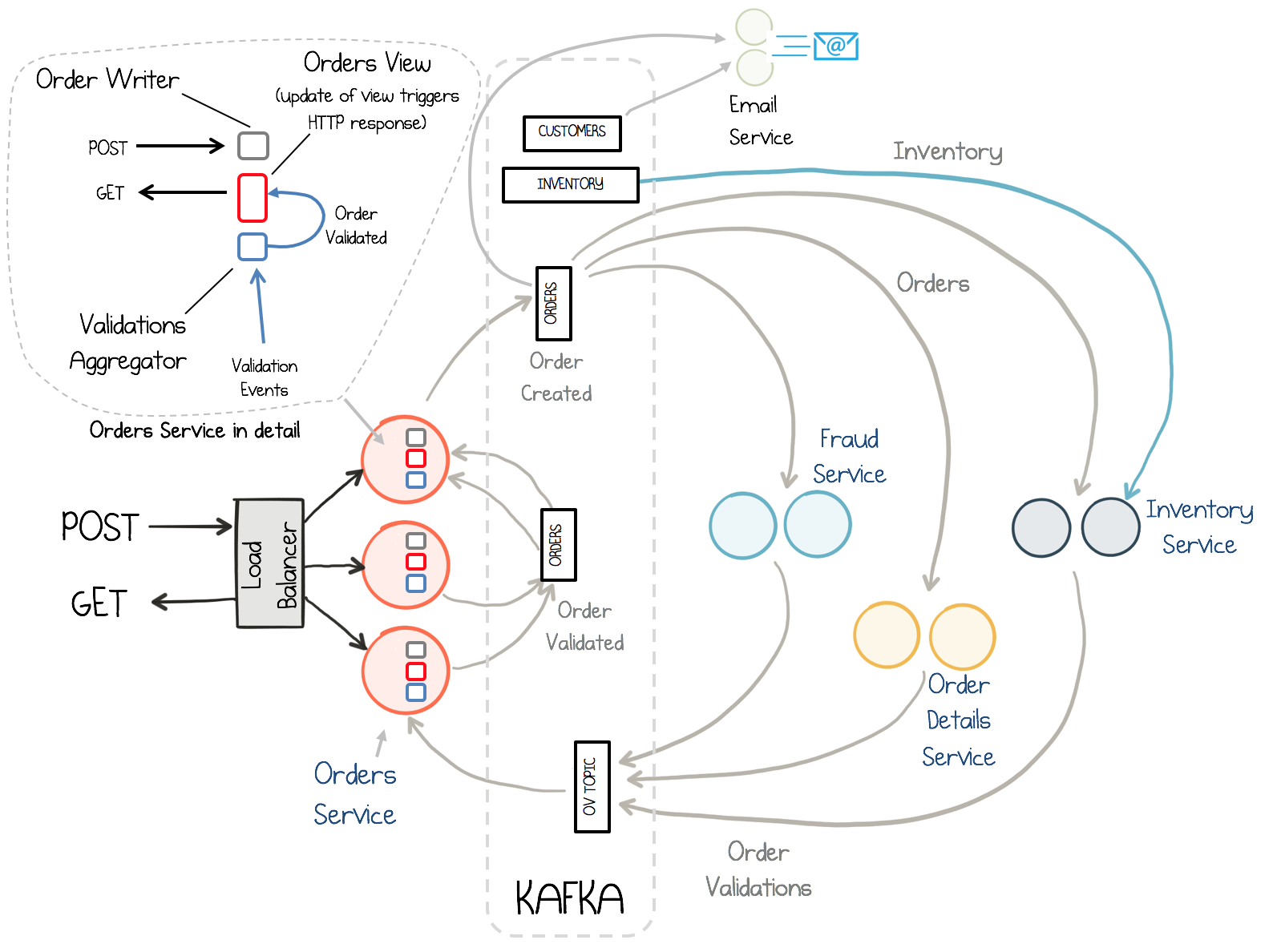 Building A Microservices Ecosystem With Kafka Streams And Ksql Ppt Of Block Diagram Reduction Code Examples