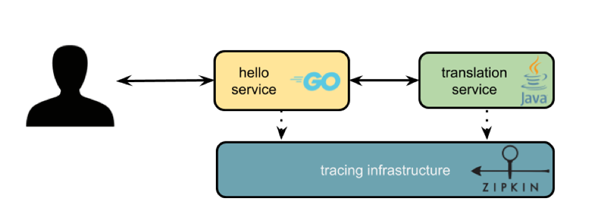 The Importance of Distributed Tracing for Apache-Kafka-Based