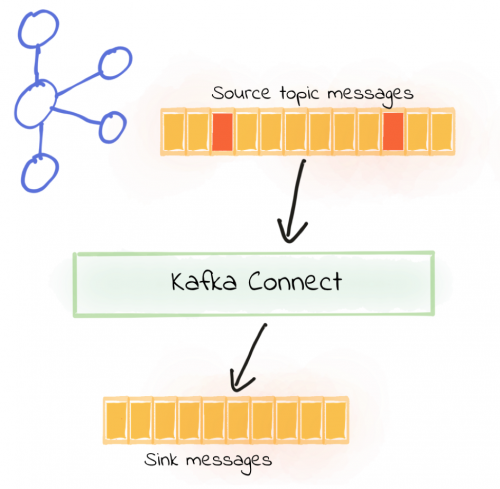 Source topic messages --> Kafka Connect --> Sink messages