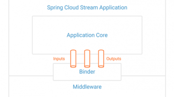 Spring Cloud Stream Application