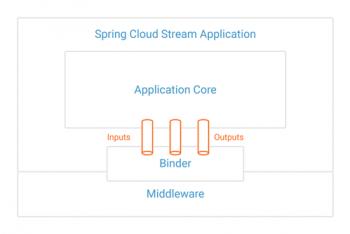 Spring Cloud Stream Application
