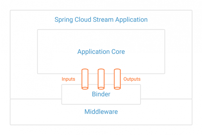 Spring for Apache Kafka Deep Dive – Part 2: Apache Kafka and