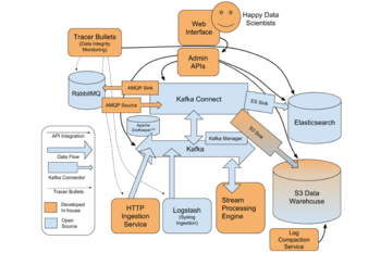 The Data Highway complete architecture diagram