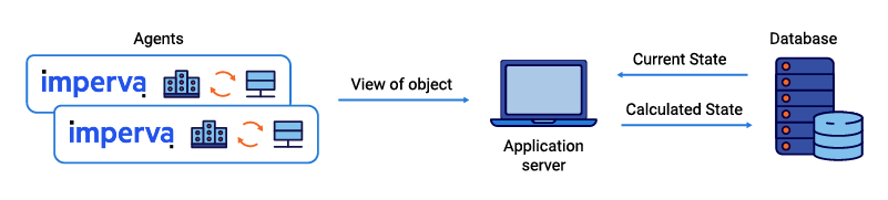 Figure 1. Typical shared state scenario before we started using Apache Kafka® and Kafka Streams