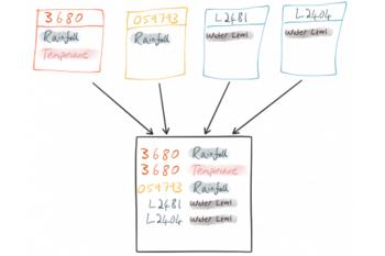 Unifying multiple streams in KSQL (similar to UNION in RDBMS)