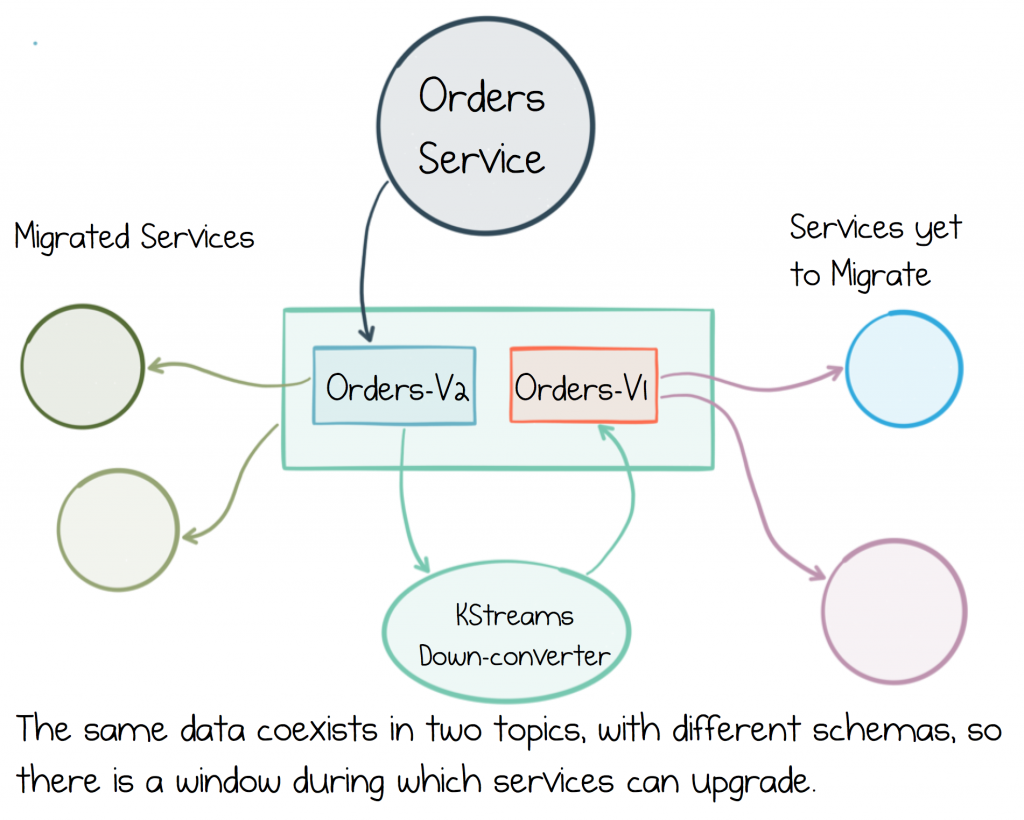 Apache Kafka As An Event Driven Backbone For Service Architectures Topic Help Line Output Converter Wiring S Closed Services Continue In This Dual Mode Until All Have Fully Migrated To The V2 At Which Point V1 Can Be Archived Or Deleted