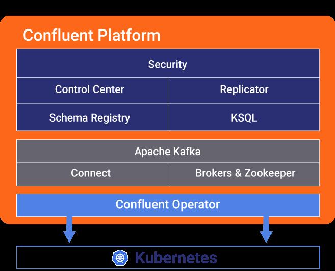 Confluent Operator   Automate Apache Kafka on Kubernetes
