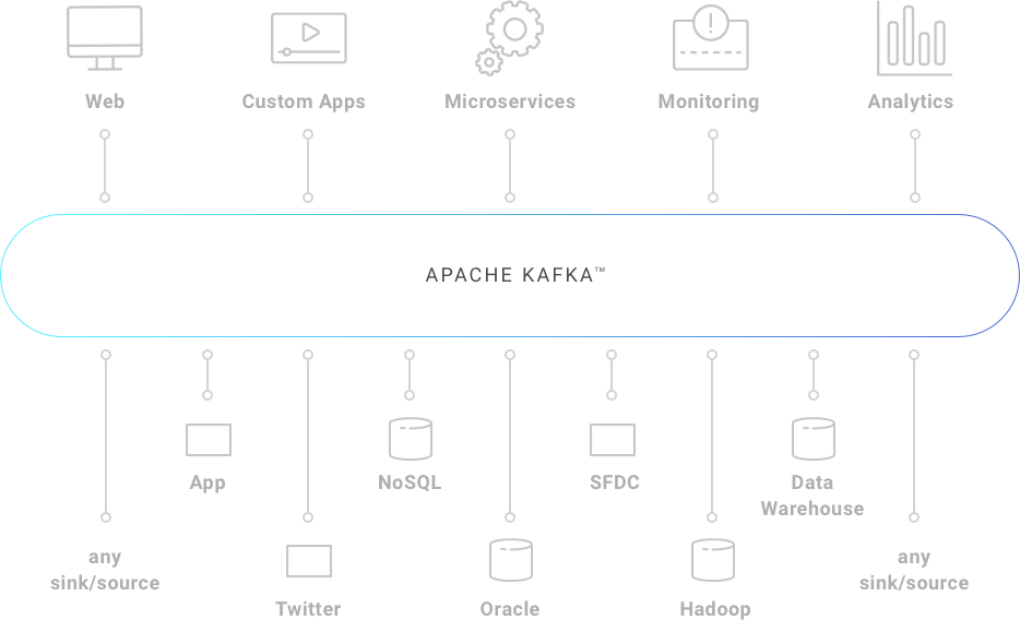 Where Apache Kafka Fits In