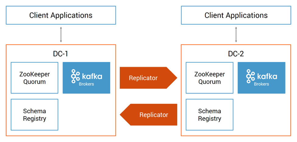 The Apache Kafka Monitoring Blog Post to End Most Posts