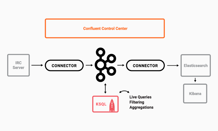 Securing KSQL | Confluent