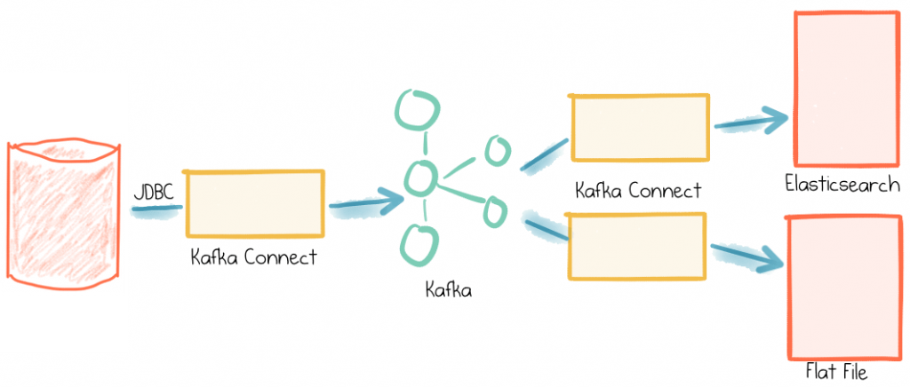 The Simplest Useful Kafka Connect Data Pipeline In The World (Part 2)