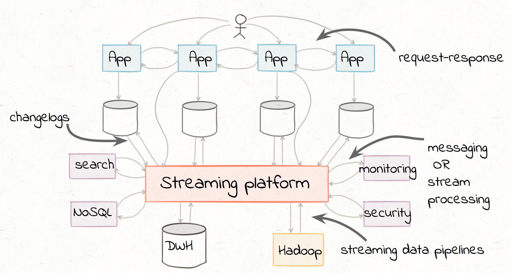 Building a Real-Time Streaming ETL Pipeline in 20 Minutes