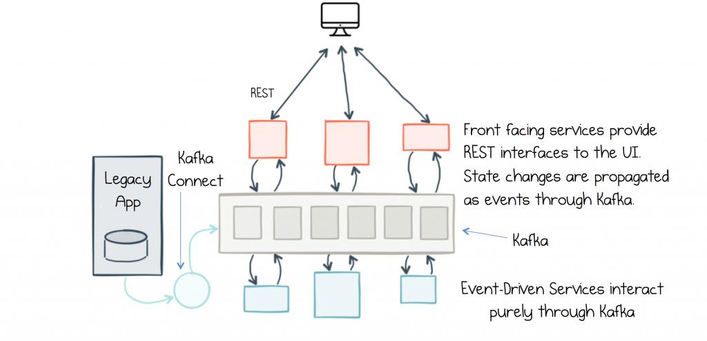 Apache Kafka as an Event-Driven Backbone for Service