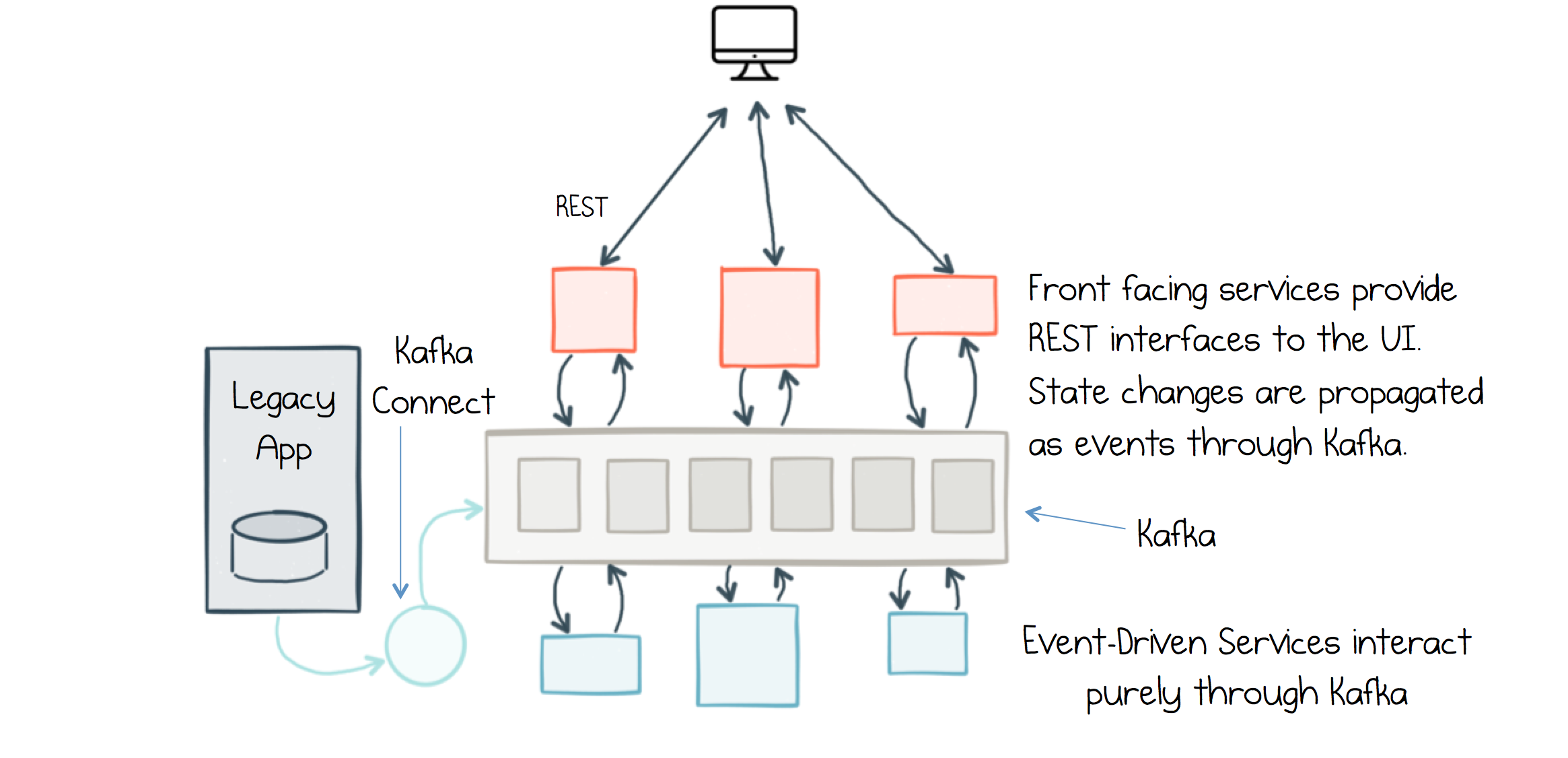 Apache Kafka as an Event-Driven Backbone for Service Architectures