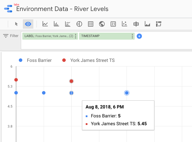 Google Data Studio showing data from BigQuery streamed through Kafka and transformed with KSQL