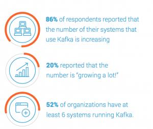 kafka-growth