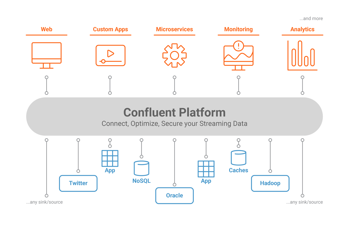 Confluent Platform, a More Complete Distribution of Apache Kafka