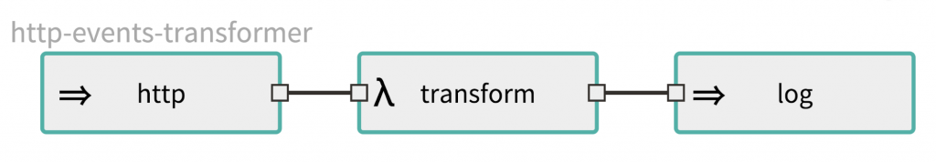 http – transform – log