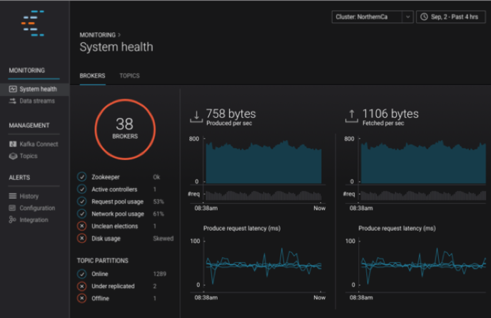The Apache Kafka Monitoring Blog Post to End Most Posts | Confluent