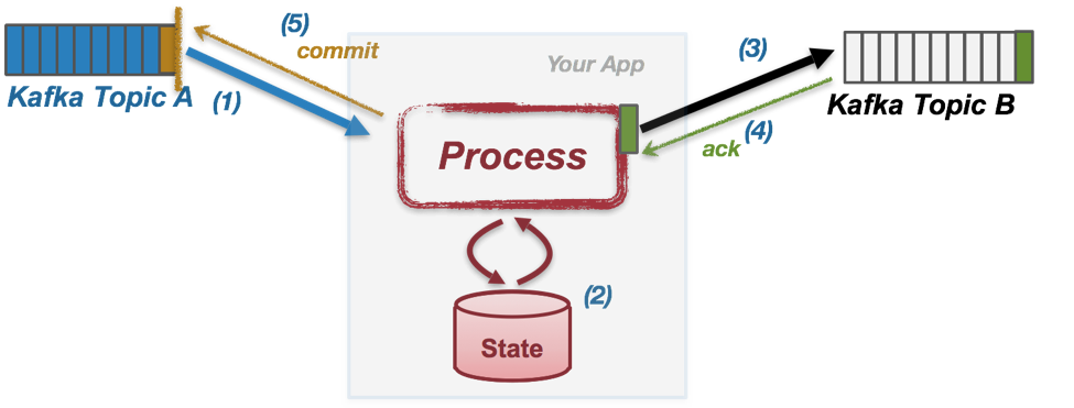Enabling Exactly-Once in Kafka Streams   Confluent