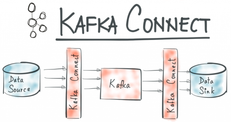 Kafka Connect diagram