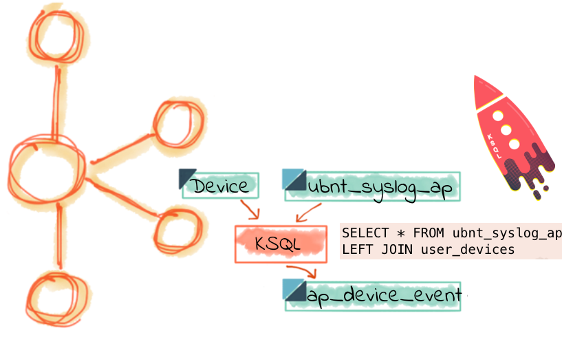 Enrich syslog data to lookup data with KSQL