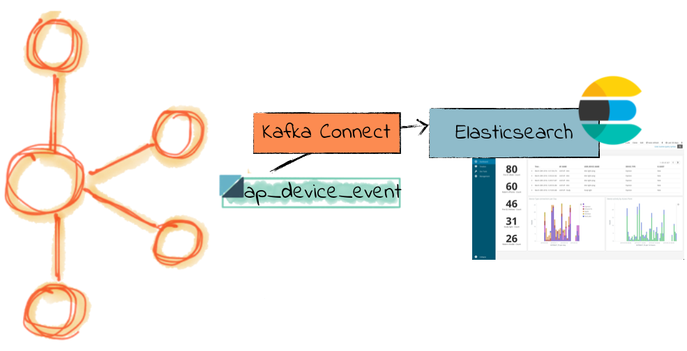 Streaming enriched syslog data from Kafka to Elasticsearch with Kafka Connect