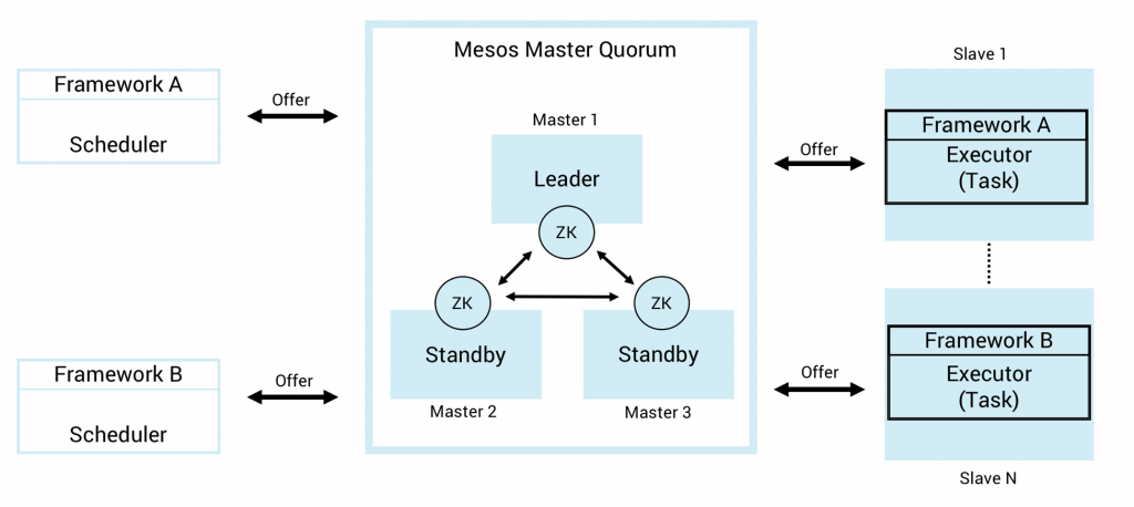 Apache Mesos and Kafka Streams for Highly Scalable Microservices