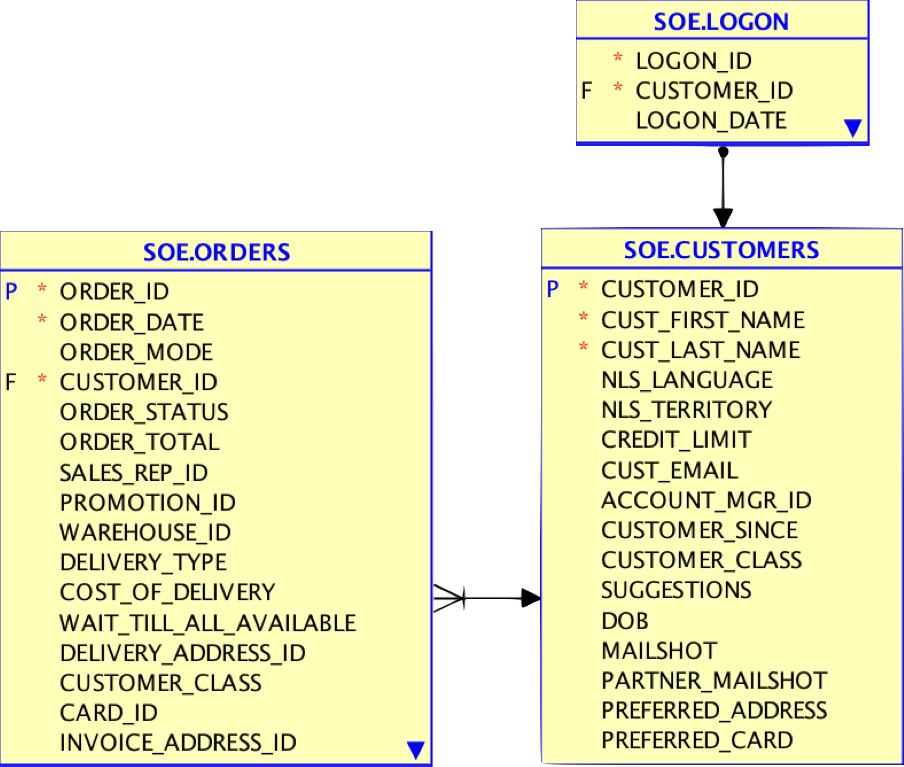 KSQL in Action: Real-Time Streaming ETL from Oracle