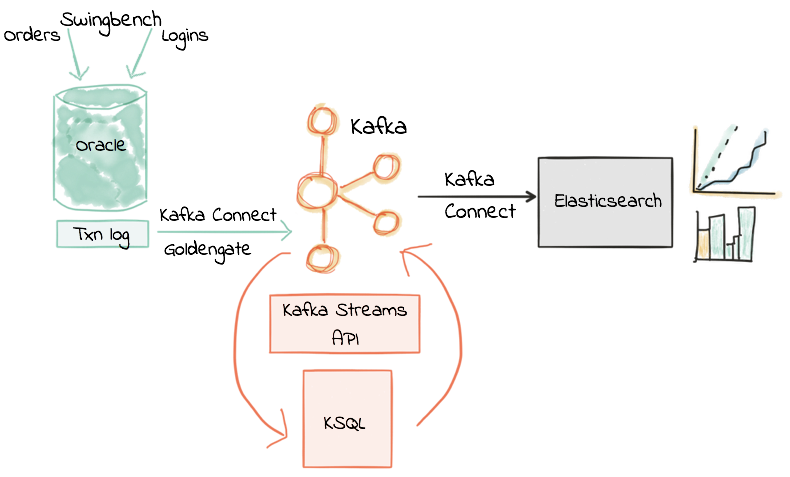 KSQL in Action: Real-Time Streaming ETL from Oracle Transactional Data