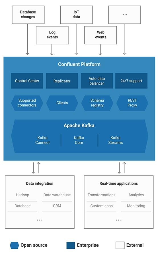 Confluent Platform