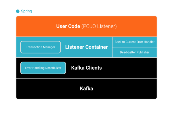 User Code / Listening Container / Kafka Clients / Kafka