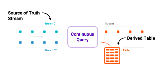 Introducing KSQL: Streaming SQL for Apache Kafka | Confluent