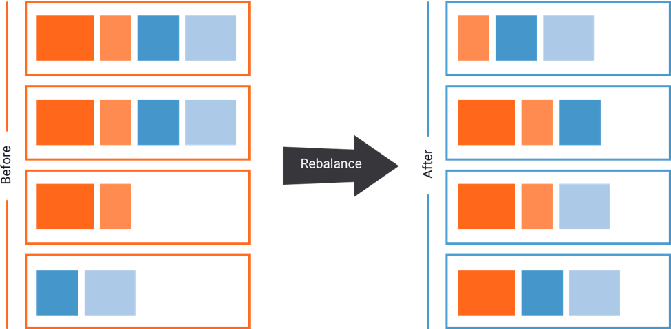 confluent 3.1 rebalance