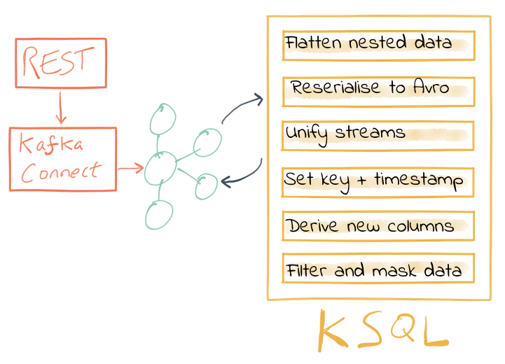 Data Wrangling with Apache Kafka and KSQL | Confluent