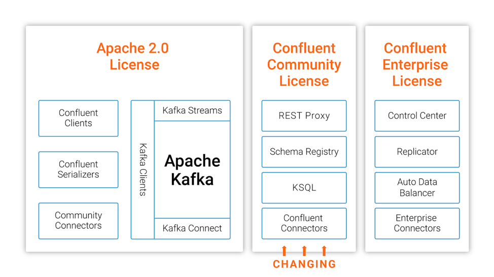 Apache 2.0 License | Confluent Community License | Confluent Enterprise License