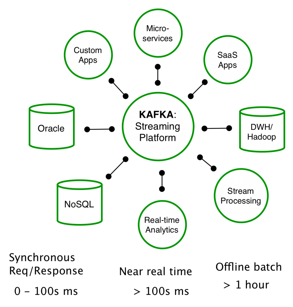 Putting Apache Kafka To Use: A Practical Guide To Building an Event