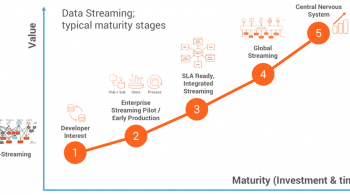 Data streaming: typical maturity stages