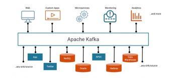 event streaming platform around apache kafka