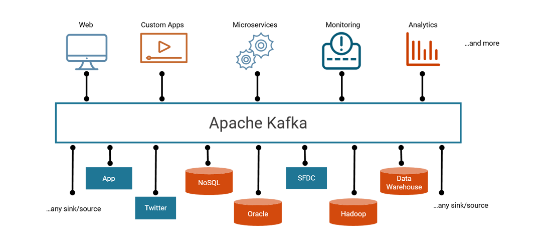 Confluent Platform A More Complete Distribution Of Apache