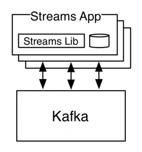 Putting Apache Kafka To Use: A Practical Guide to Building a