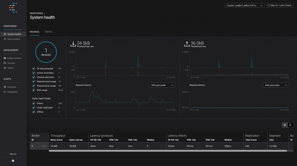 Confluent Control Center showing overall cluster health, data throughput, and latency