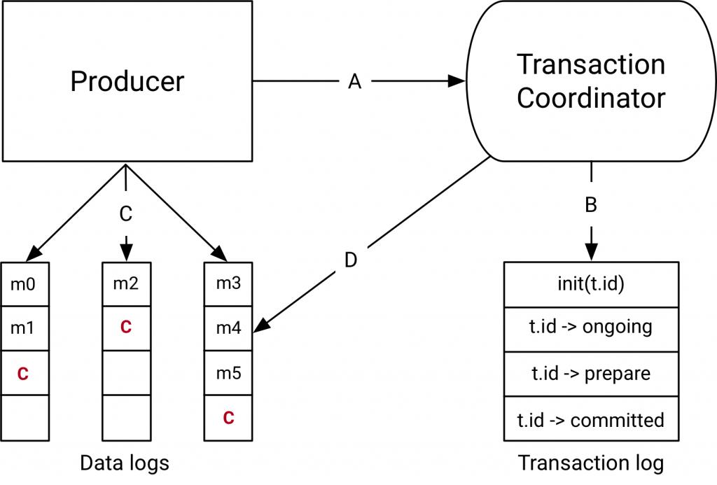 Transactions in Apache Kafka | Confluent