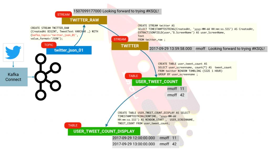 Getting Started Analyzing Twitter Data in Apache Kafka through KSQL